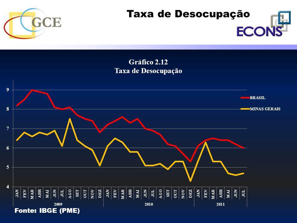 Taxa de Desocupação Fonte: IBGE (PME)