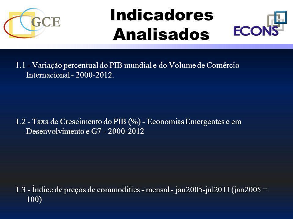 1.1 - Variação percentual do PIB mundial e do Volume de Comércio Internacional - 2000-2012. 1.2 - Taxa de Crescimento do PIB (%) - Economias Emergente