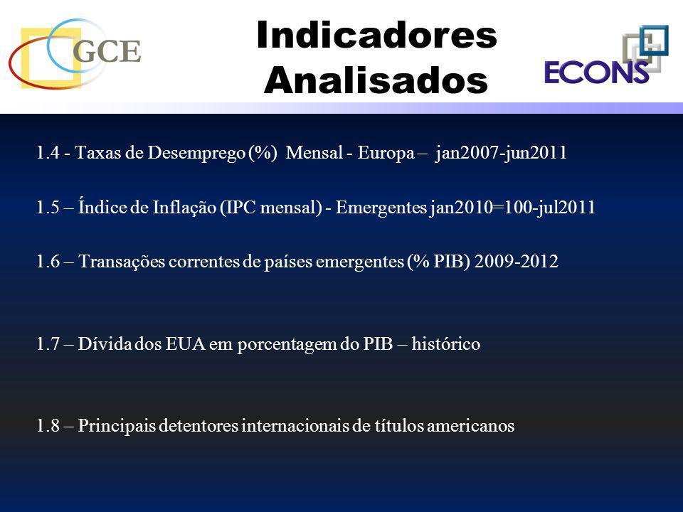 1.4 - Taxas de Desemprego (%) Mensal - Europa – jan2007-jun2011 1.5 – Índice de Inflação (IPC mensal) - Emergentes jan2010=100-jul2011 1.6 – Transaçõe