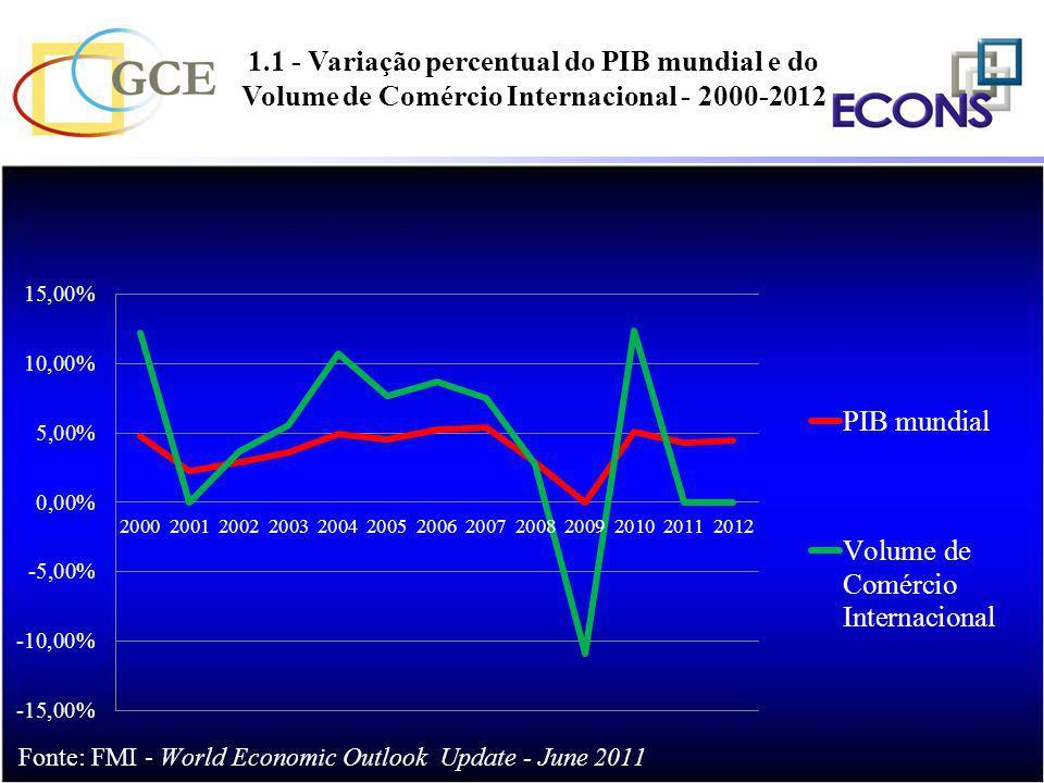 1.1 - Variação percentual do PIB mundial e do Volume de Comércio Internacional - 2000-2012 %