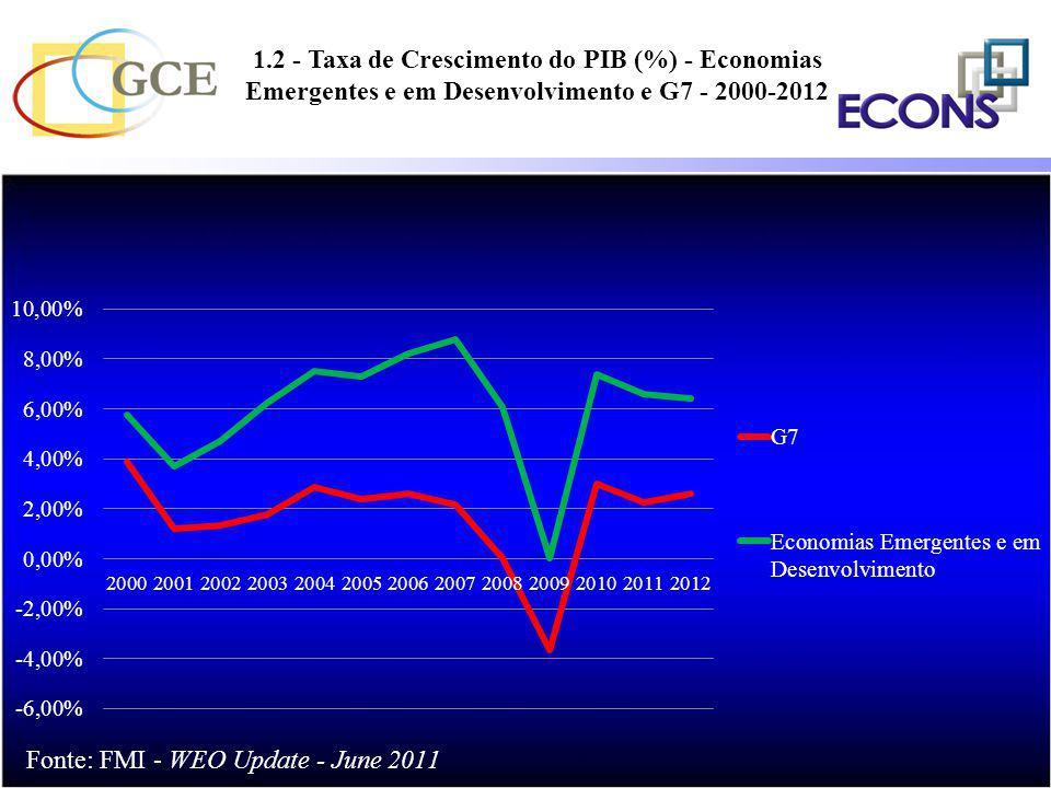 1.2 - Taxa de Crescimento do PIB (%) - Economias Emergentes e em Desenvolvimento e G7 - 2000-2012 %