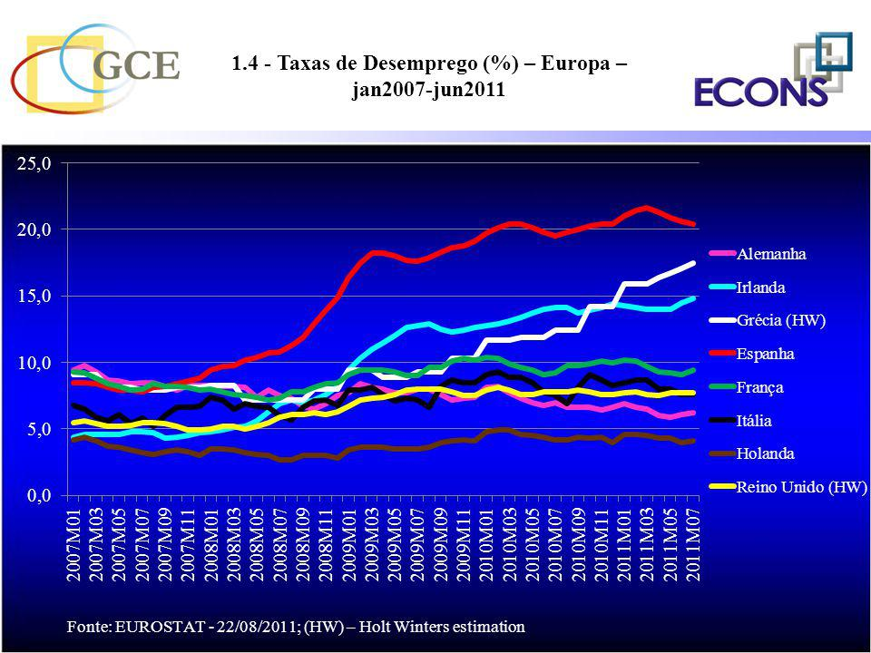 1.4 - Taxas de Desemprego (%) – Europa – jan2007-jun2011