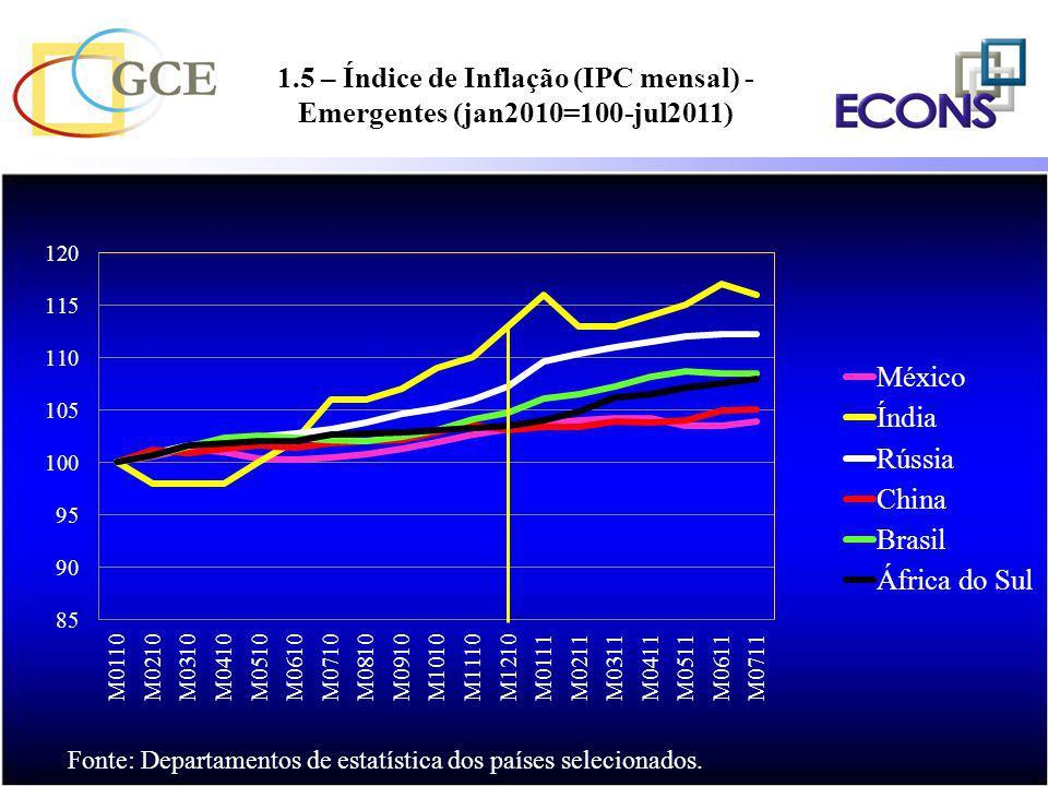 1.5 – Índice de Inflação (IPC mensal) - Emergentes (jan2010=100-jul2011)
