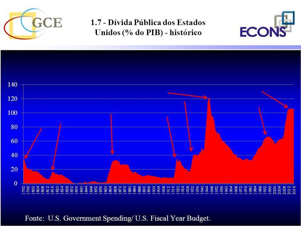 1.7 - Dívida Pública dos Estados Unidos (% do PIB) - histórico