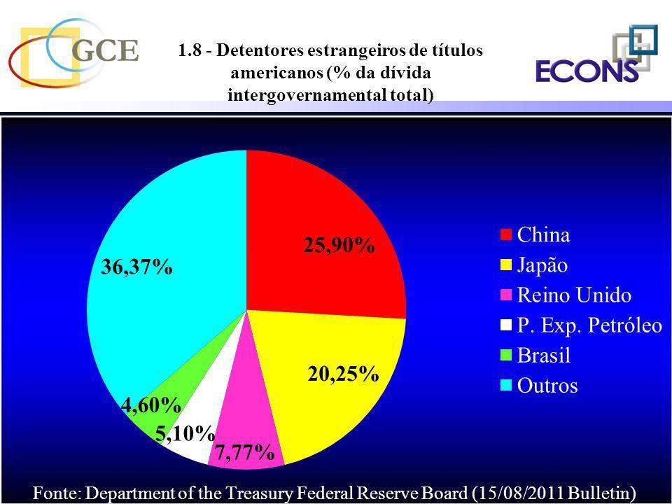 1.8 - Detentores estrangeiros de títulos americanos (% da dívida intergovernamental total)