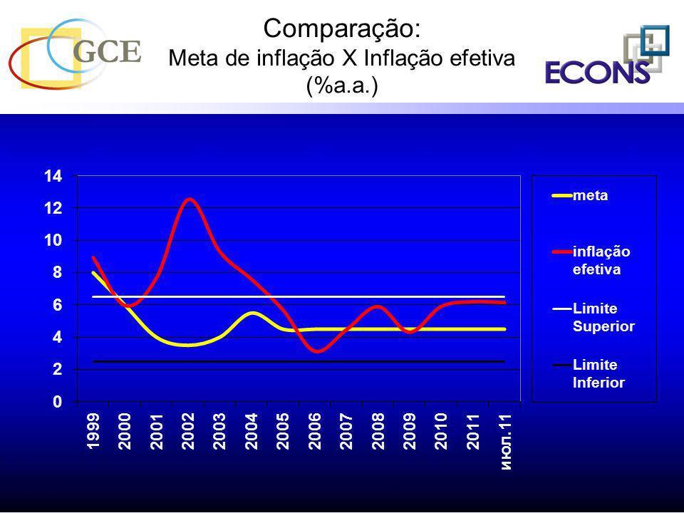 Evolução do Crédito no Brasil (%PIB):