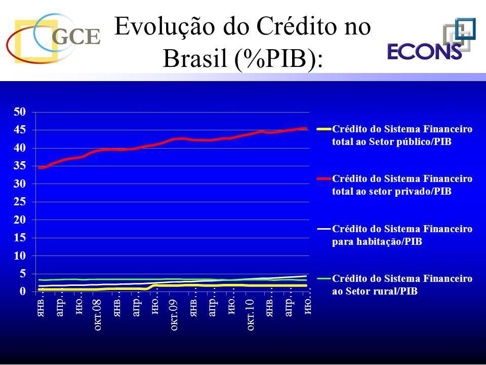 Dívida Líquida Total do Setor Público – (% PIB) Banco Central do Brasil