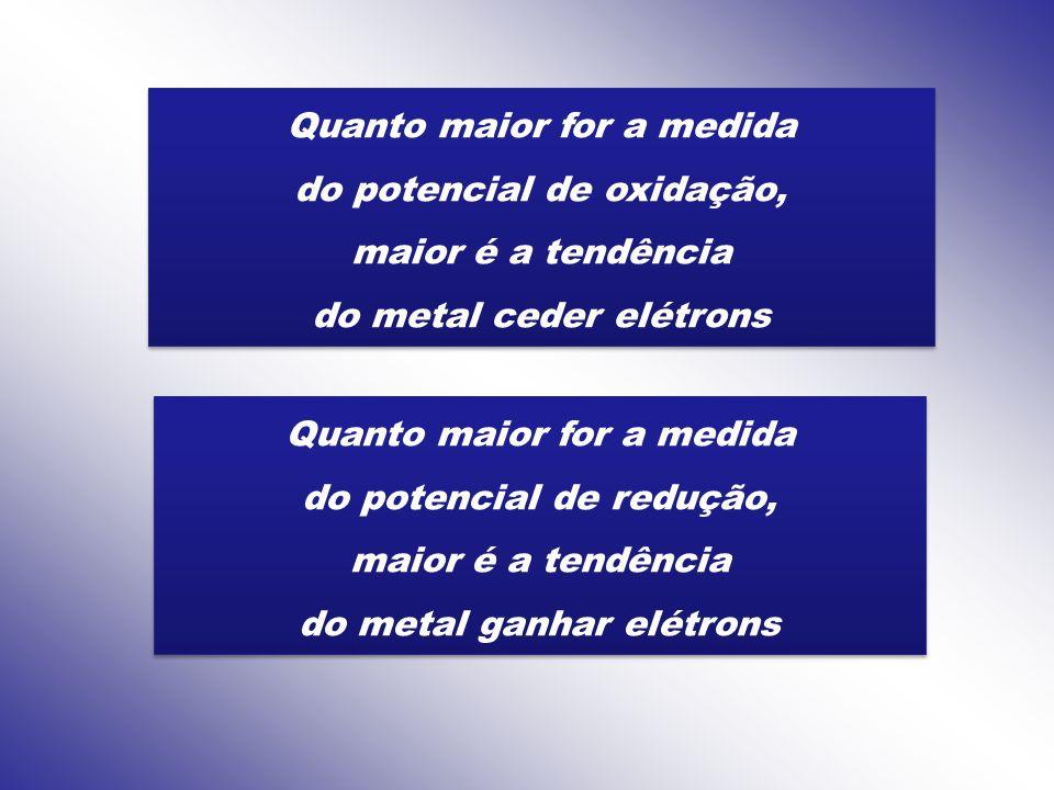 Quanto maior for a medida do potencial de oxidação, maior é a tendência do metal ceder elétrons Quanto maior for a medida do potencial de oxidação, ma