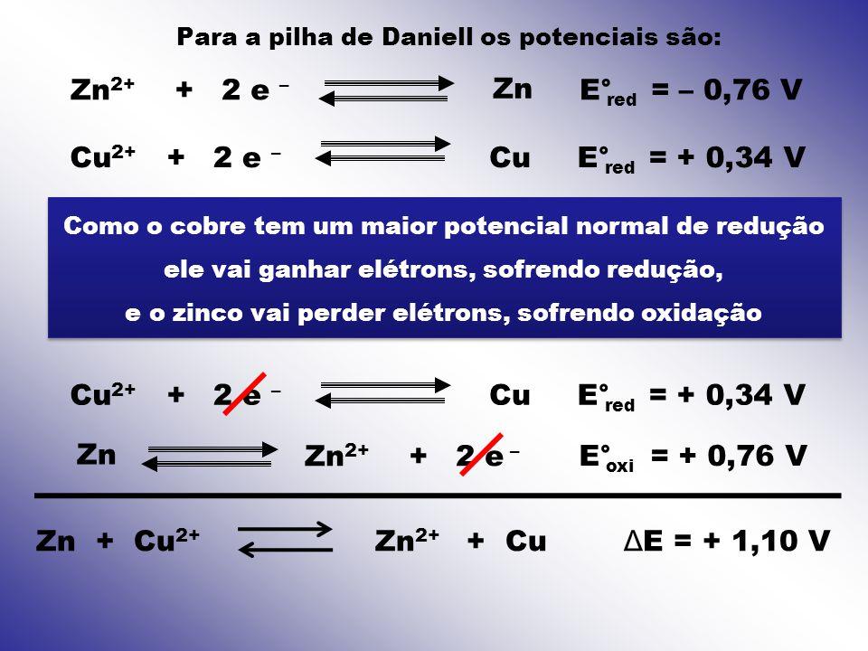 Para a pilha de Daniell os potenciais são: Zn 2 e – +Zn 2+ CuCu 2+ +2 e – E° = – 0,76 V red E° = + 0,34 V red Como o cobre tem um maior potencial norm