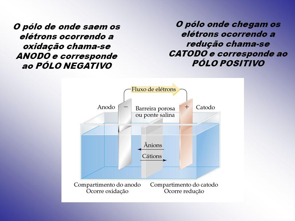 O pólo de onde saem os elétrons ocorrendo a oxidação chama-se ANODO e corresponde ao PÓLO NEGATIVO O pólo onde chegam os elétrons ocorrendo a redução