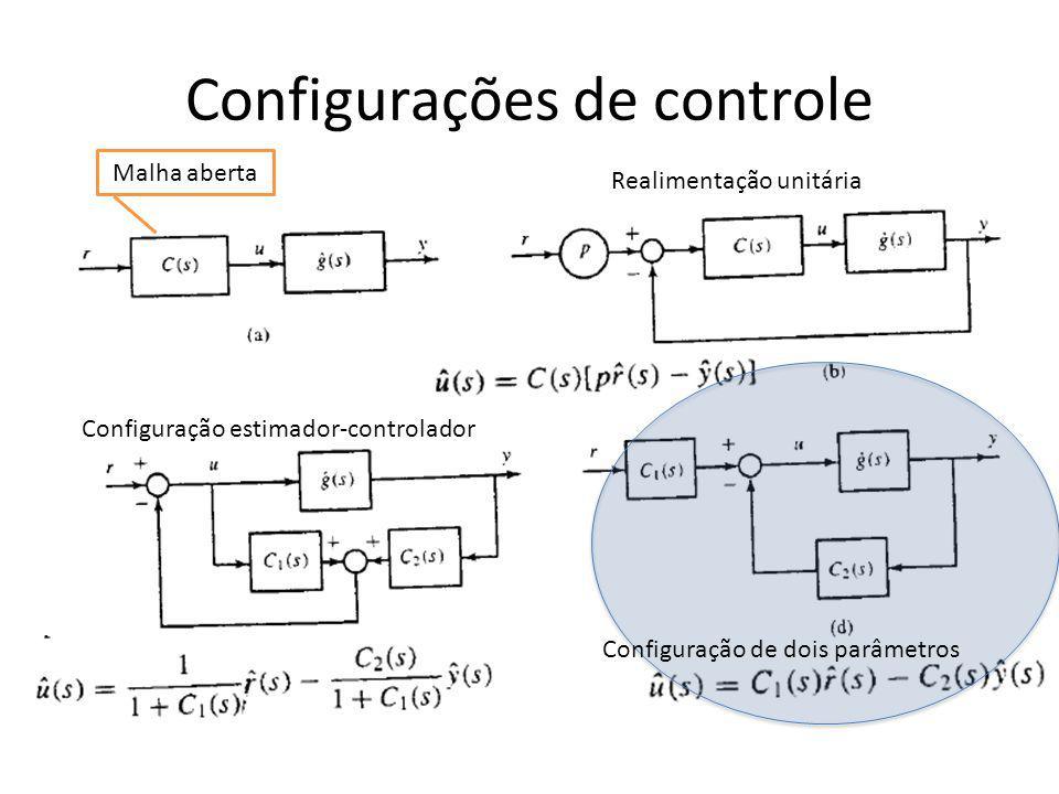 Configurações de controle Malha aberta Realimentação unitária Configuração de dois parâmetros Configuração estimador-controlador