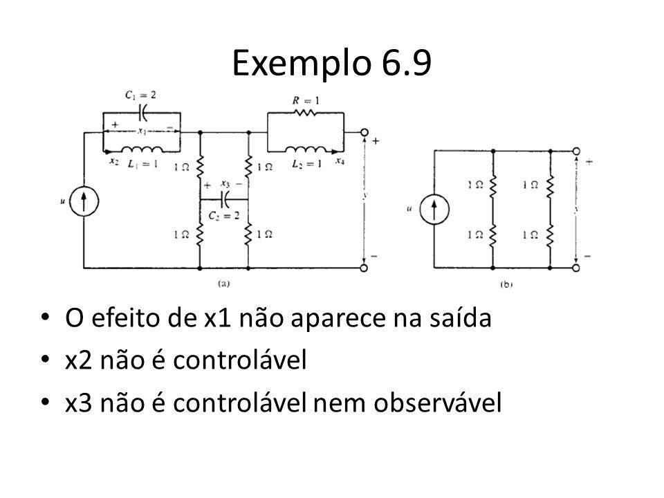 Exemplo 6.9 O efeito de x1 não aparece na saída x2 não é controlável x3 não é controlável nem observável