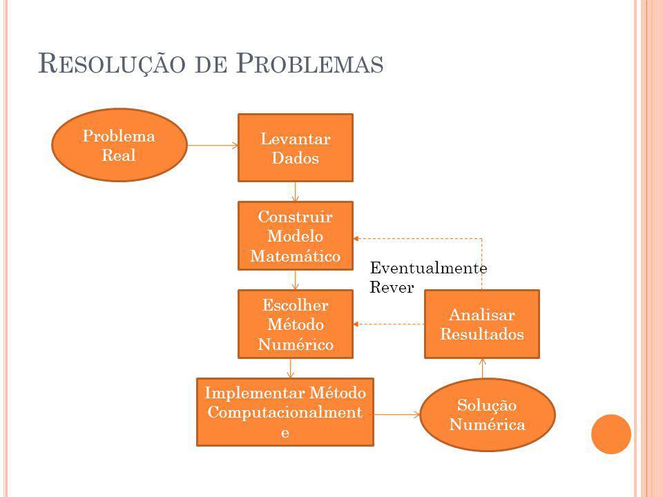 R ESOLUÇÃO DE P ROBLEMAS Problema Real Levantar Dados Construir Modelo Matemático Escolher Método Numérico Implementar Método Computacionalment e Solução Numérica Analisar Resultados Eventualmente Rever