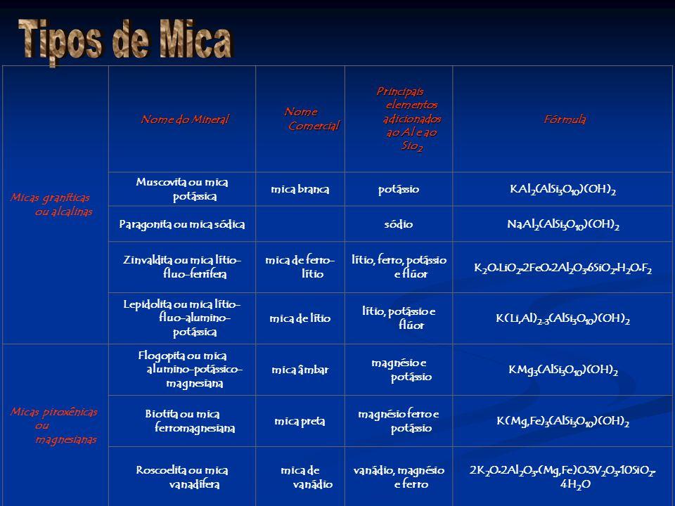 Micas graníticas ou alcalinas Nome do Mineral Nome do Mineral Nome Comercial Principais elementos adicionados ao Al e ao Sio 2 Fórmula Fórmula Muscovi