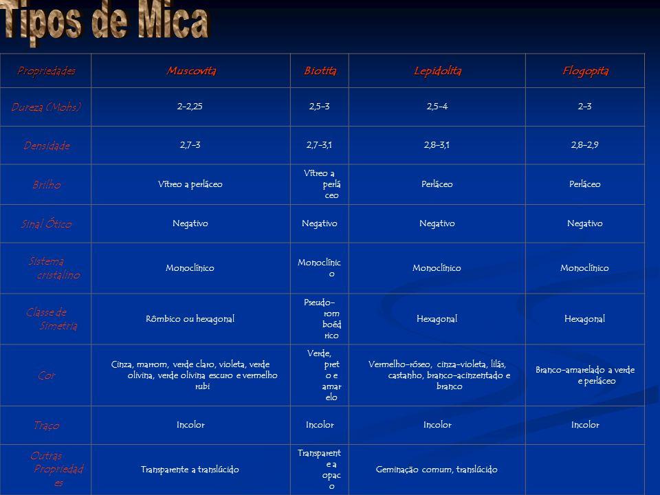 PropriedadesMuscovitaBiotitaLepidolitaFlogopita Dureza (Mohs) 2-2,252,5-32,5-42-3 Densidade 2,7-32,7-3,12,8-3,12,8-2,9 Brilho Vítreo a perláceo Perlác