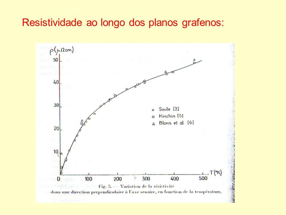Resistividade ao longo dos planos grafenos: