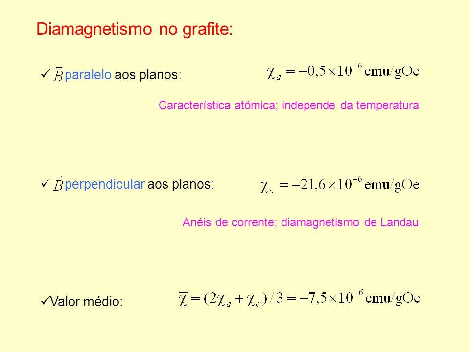 Diamagnetismo no grafite: perpendicular aos planos: paralelo aos planos: Valor médio: Característica atômica; independe da temperatura Anéis de corren