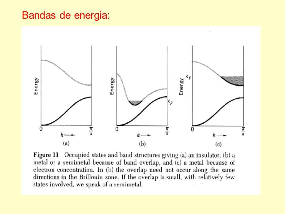 Bandas de energia: