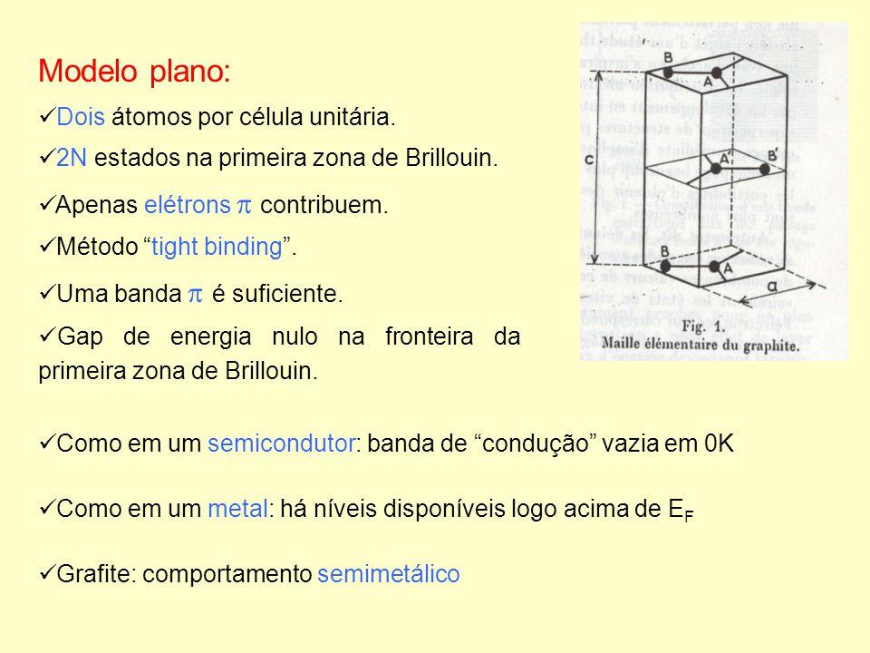 Modelo plano: Dois átomos por célula unitária. 2N estados na primeira zona de Brillouin. Apenas elétrons contribuem. Método tight binding. Uma banda é