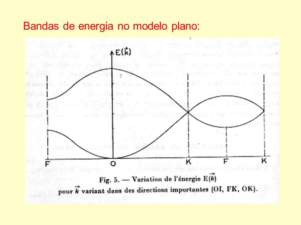Bandas de energia no modelo plano: