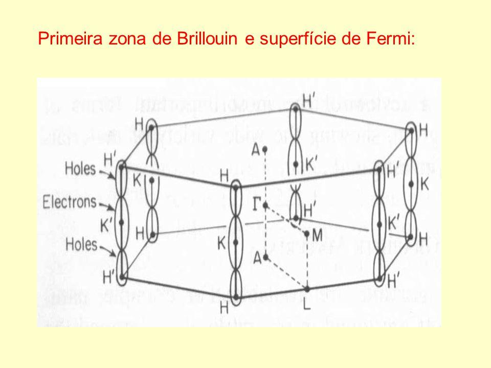 Primeira zona de Brillouin e superfície de Fermi: