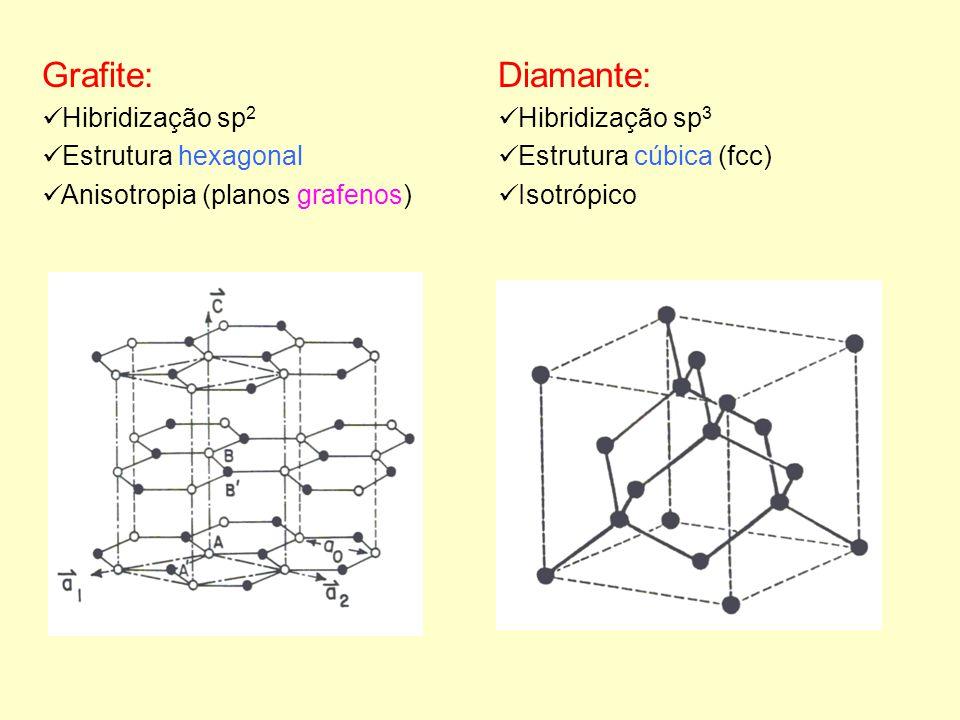 Grafite: Fortes ligações no plano d C-C = 1,42 Å Fracas ligações entre os planos d 002 = 3,35 Å Elevado ponto de fusão Ao longo dos planos grafenos: Diamante: Arranjo tetraédrico d C-C = 1,54 Å Estrutura rígida e compacta Elevada dureza Elevado ponto de fusão Elevada condutividade térmica Isolante (alto gap) Transparente à luz visível Elevado módulo de elasticidade Elevada condutividade térmica Diamagnetismo acentuado Boa condução elétrica (semimetal) Elétrons localizados Elétrons deslocalizados