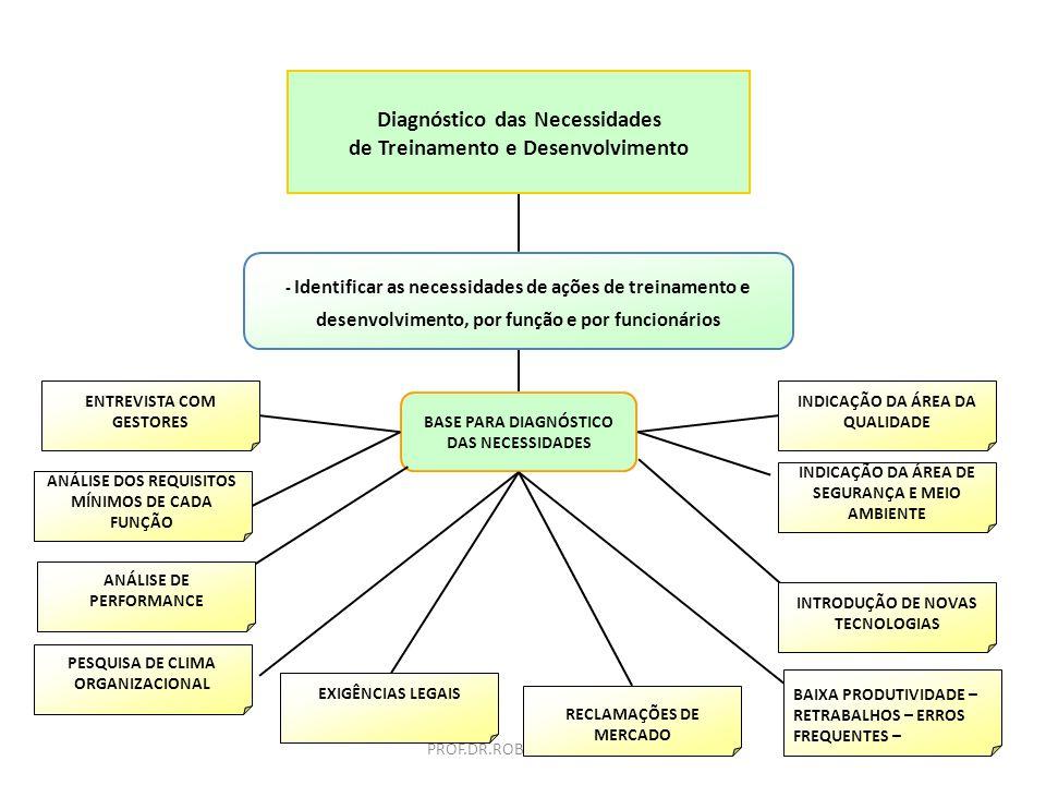 PROF.DR.ROBSON TAVARES Empregados Envolvidos Analistas de RH - Custos – Contabilidade - Compras - Vendas - Marketing Assistentes, Auxiliares Administr