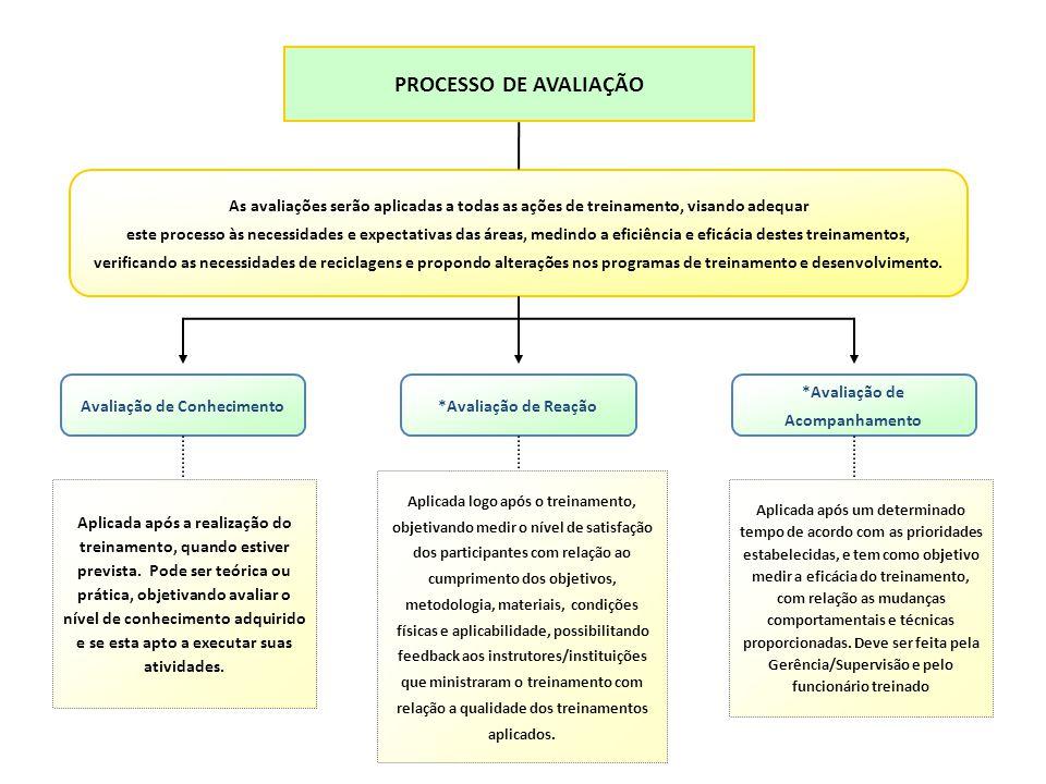PROF.DR.ROBSON TAVARES Internos e Externos Treinamentos ministrados por instituições ou instrutores externos Tipos de Treinamento APERFEIÇOAMENTO FORM