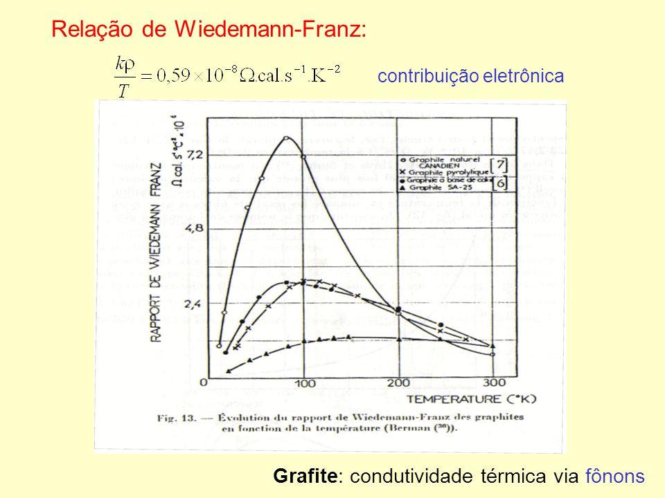 Relação de Wiedemann-Franz: contribuição eletrônica Grafite: condutividade térmica via fônons