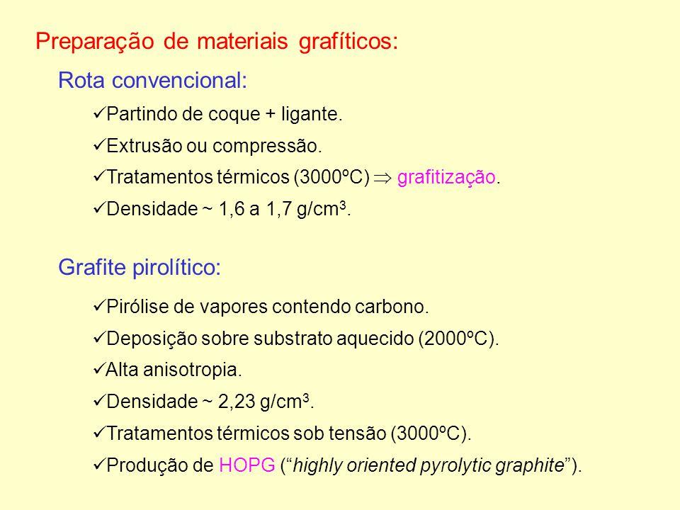 Preparação de materiais grafíticos: Partindo de coque + ligante. Extrusão ou compressão. Tratamentos térmicos (3000ºC) grafitização. Densidade ~ 1,6 a