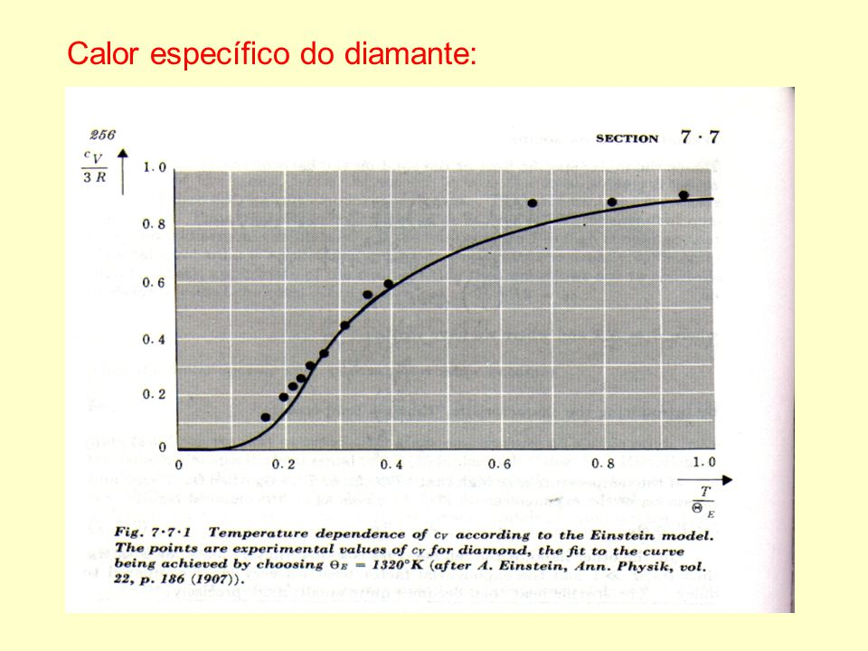 Calor específico do diamante: