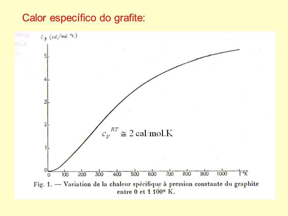 Calor específico do grafite – baixas temperaturas
