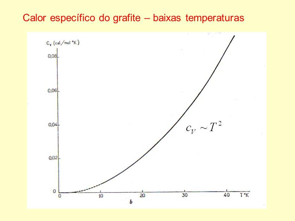 Contribuição dos fônons: Condutividade térmica do grafite: c P : calor específico : velocidade de propagação dos fônons : livre caminho médio dos fônons Contribuição dos elétrons: T : temperatura : resistividade elétrica limites cristalinos espalhamento fônon-fônon