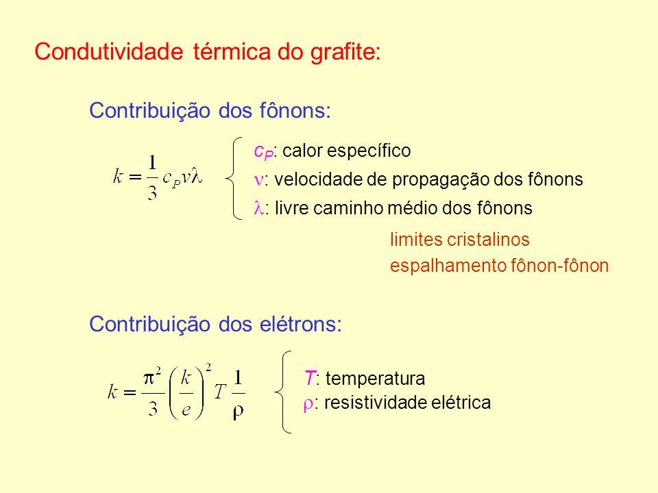 Contribuição dos fônons: Condutividade térmica do grafite: c P : calor específico : velocidade de propagação dos fônons : livre caminho médio dos fôno
