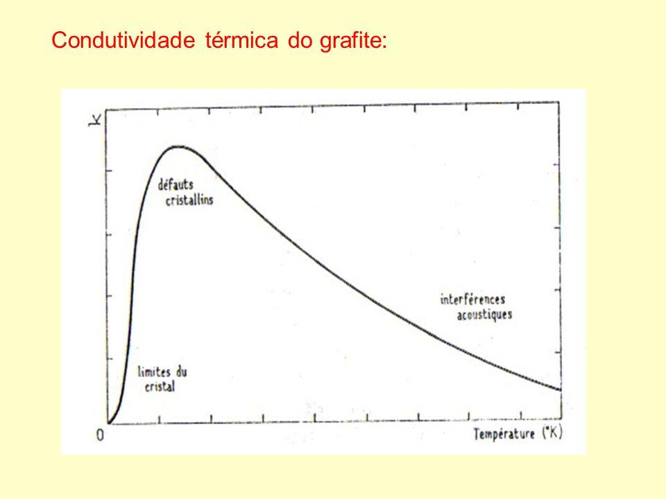 Anisotropia: k a / k c