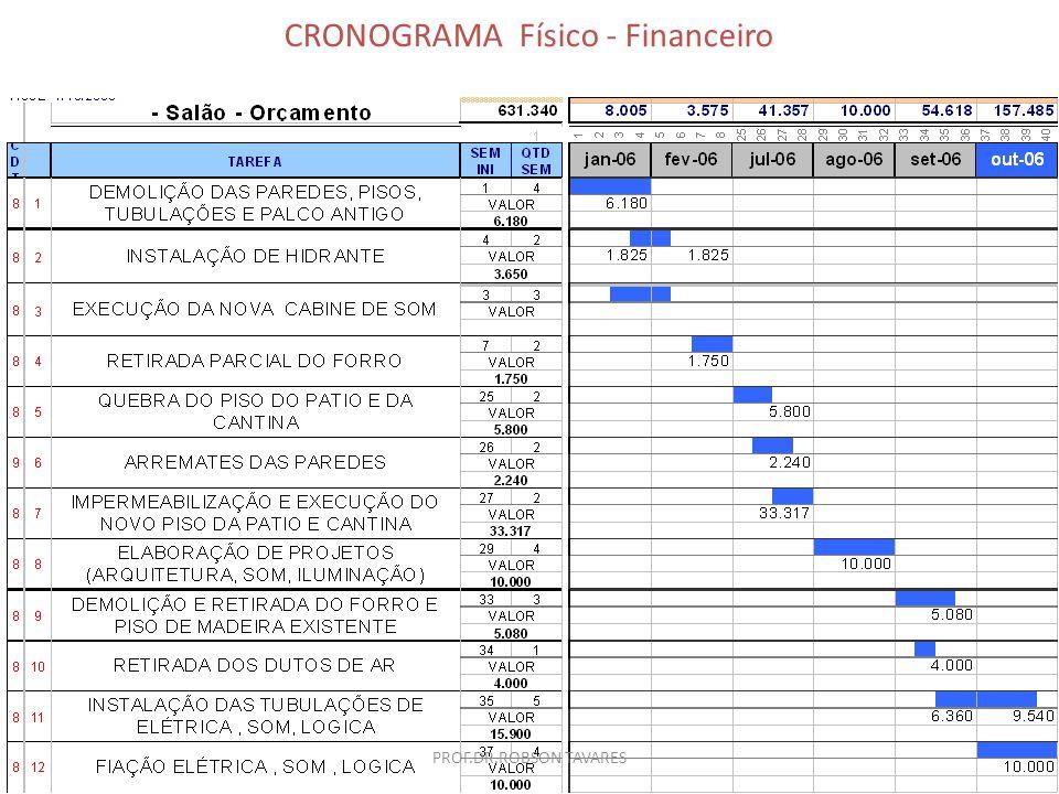 CRONOGRAMA Físico - Financeiro PROF.DR.ROBSON TAVARES