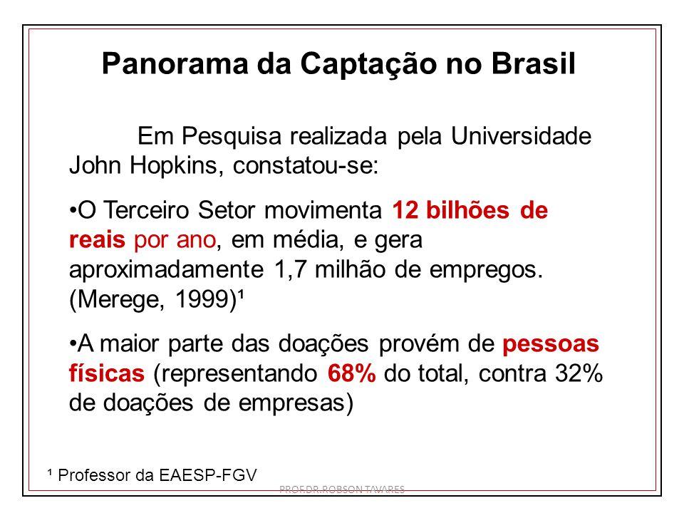 Panorama da Captação no Brasil Em Pesquisa realizada pela Universidade John Hopkins, constatou-se: O Terceiro Setor movimenta 12 bilhões de reais por