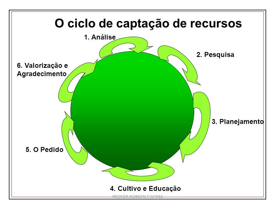 O ciclo de captação de recursos 1. Análise 3. Planejamento 2. Pesquisa 4. Cultivo e Educação 5. O Pedido 6. Valorização e Agradecimento PROF.DR.ROBSON