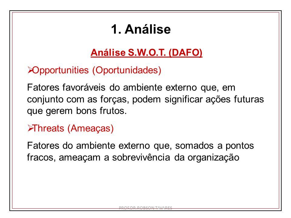 1. Análise Análise S.W.O.T. (DAFO) Opportunities (Oportunidades) Fatores favoráveis do ambiente externo que, em conjunto com as forças, podem signific