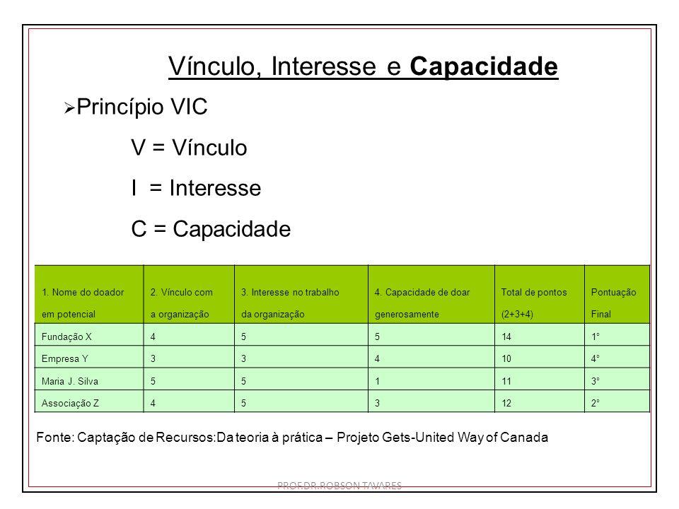 Vínculo, Interesse e Capacidade Princípio VIC V = Vínculo I = Interesse C = Capacidade 1. Nome do doador2. Vínculo com3. Interesse no trabalho4. Capac