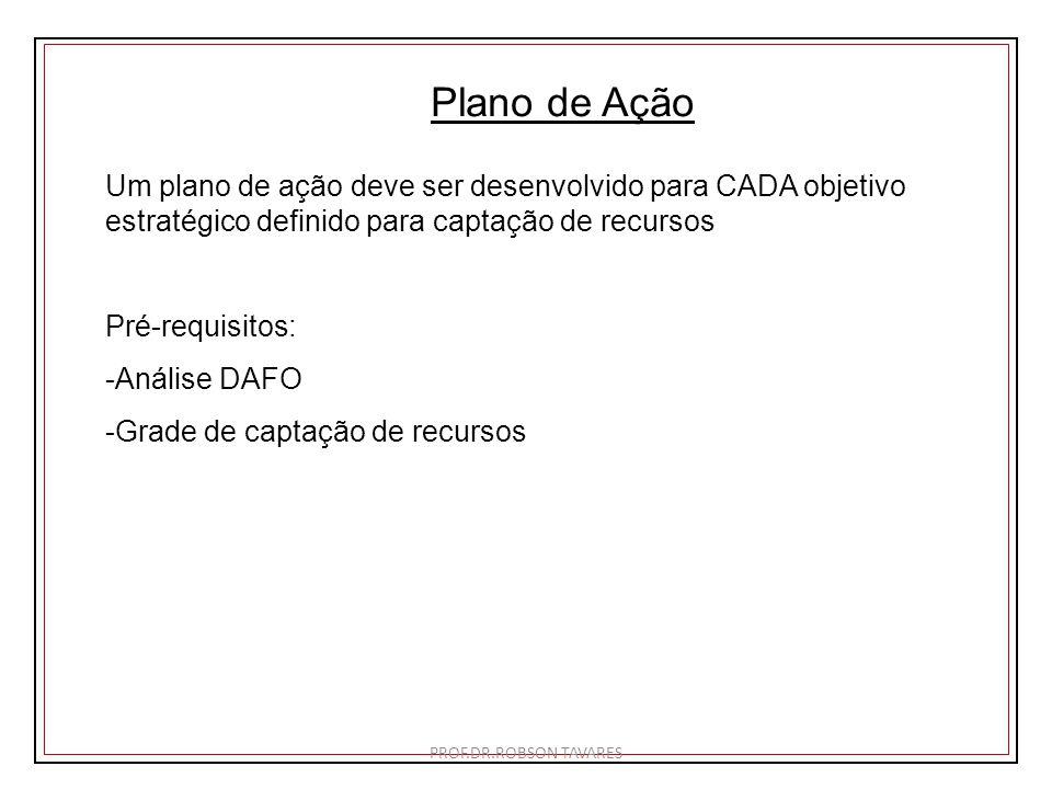 Plano de Ação Um plano de ação deve ser desenvolvido para CADA objetivo estratégico definido para captação de recursos Pré-requisitos: -Análise DAFO -