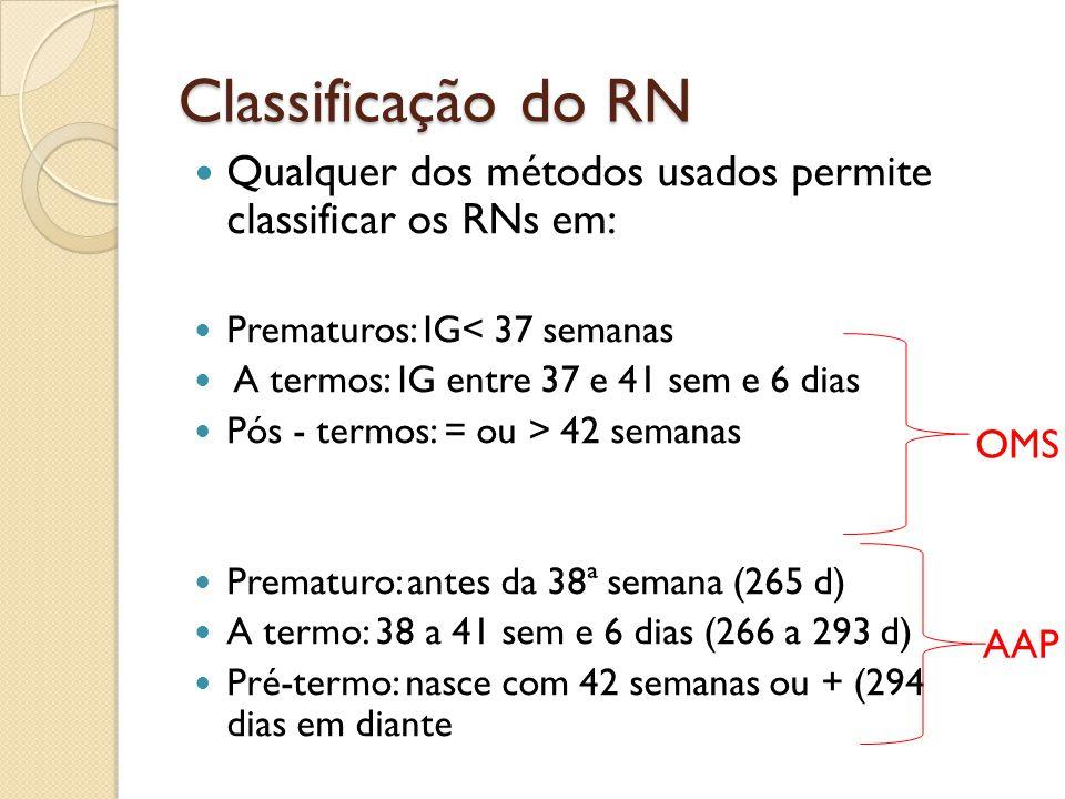 Classificação do RN Qualquer dos métodos usados permite classificar os RNs em: Prematuros: IG< 37 semanas A termos: IG entre 37 e 41 sem e 6 dias Pós