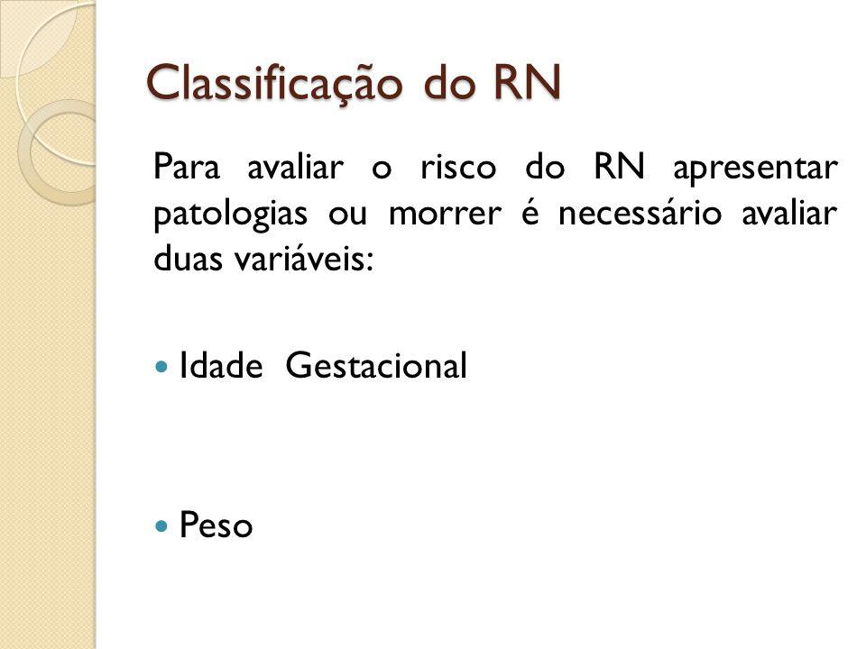Classificação do RN Para avaliar o risco do RN apresentar patologias ou morrer é necessário avaliar duas variáveis: Idade Gestacional Peso
