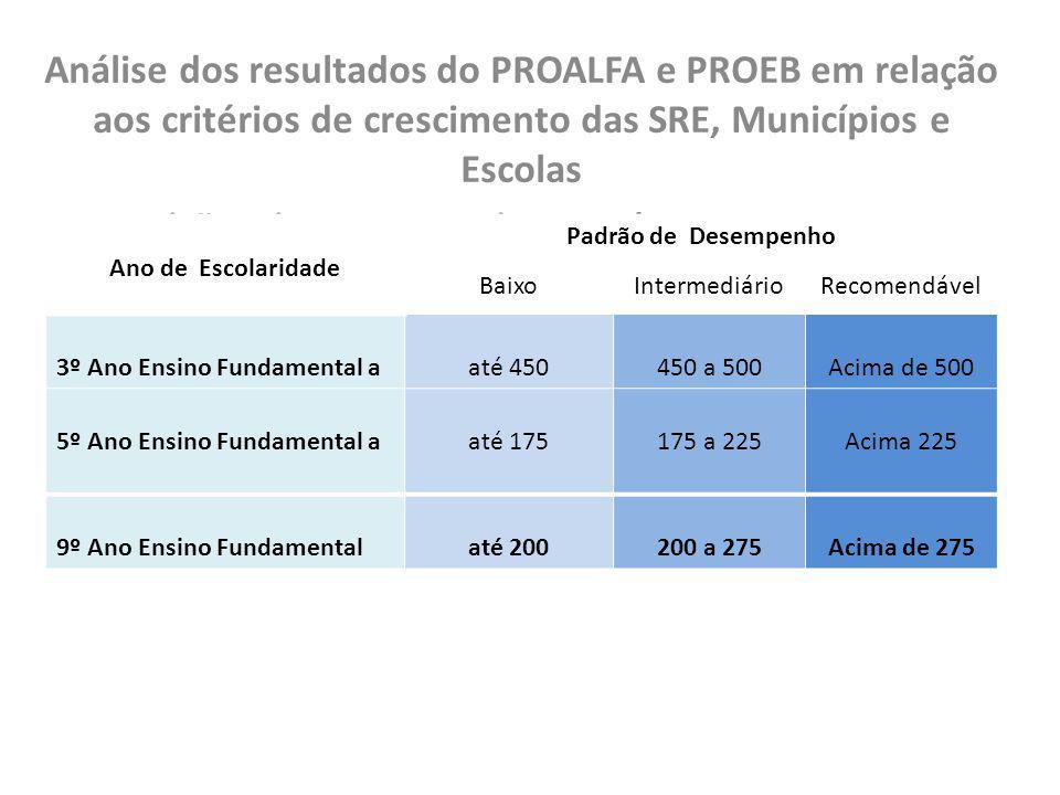 Análise dos resultados do PROALFA e PROEB em relação aos critérios de crescimento das SRE, Municípios e Escolas Padrões de Desempenho em Língua Portug