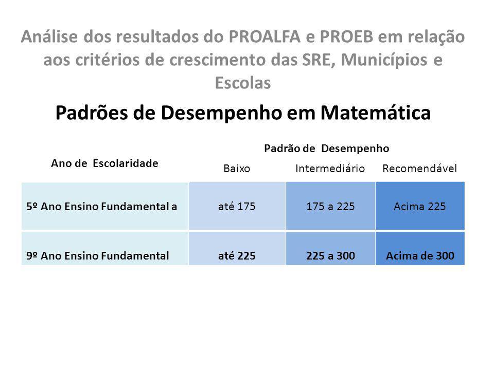 Análise dos resultados do PROALFA e PROEB em relação aos critérios de crescimento das SRE, Municípios e Escolas Padrões de Desempenho em Matemática An