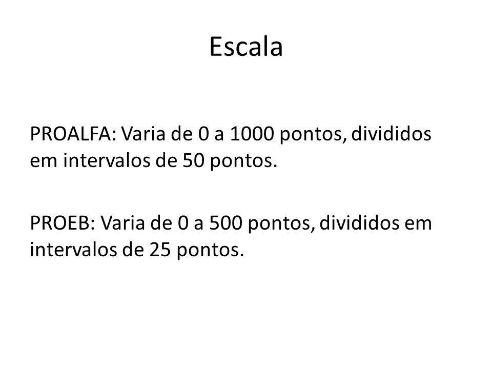 Escala PROALFA: Varia de 0 a 1000 pontos, divididos em intervalos de 50 pontos. PROEB: Varia de 0 a 500 pontos, divididos em intervalos de 25 pontos.