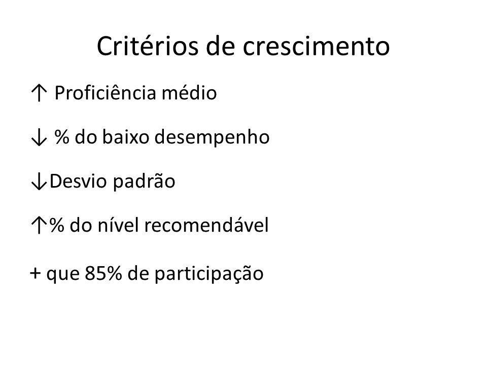 Critérios de crescimento Proficiência médio % do baixo desempenho Desvio padrão % do nível recomendável + que 85% de participação
