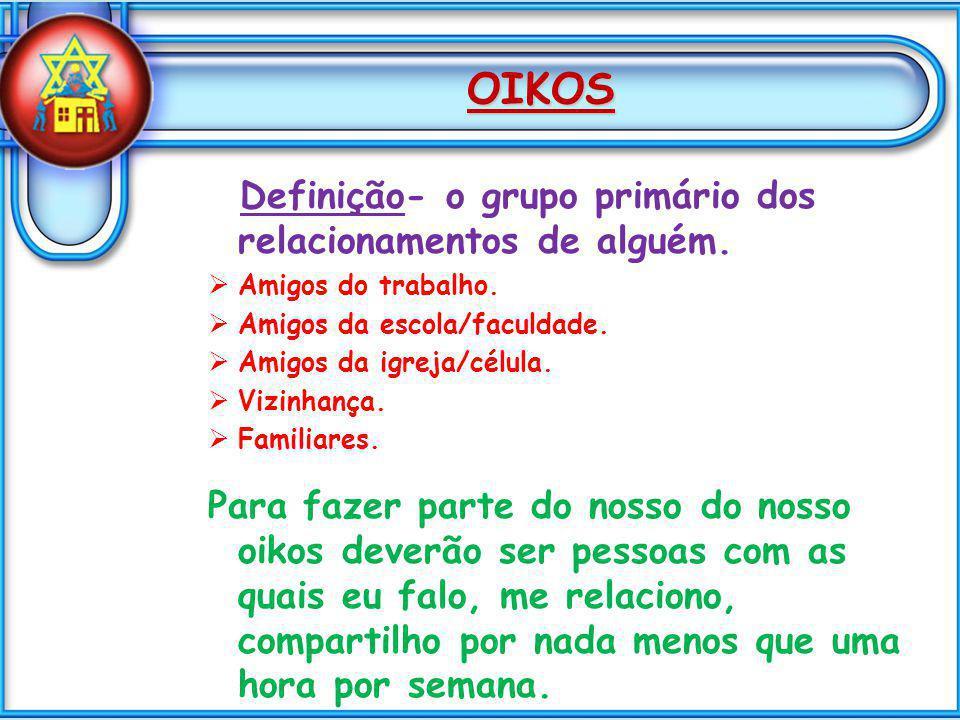 OIKOS Definição- o grupo primário dos relacionamentos de alguém. Amigos do trabalho. Amigos da escola/faculdade. Amigos da igreja/célula. Vizinhança.