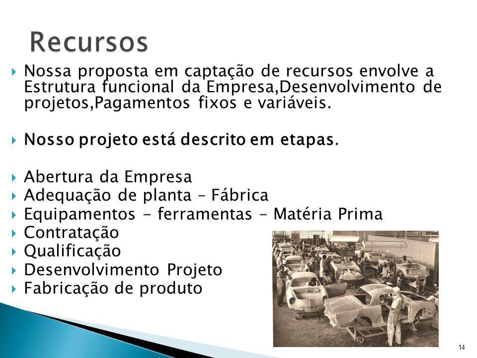 Nossa proposta em captação de recursos envolve a Estrutura funcional da Empresa,Desenvolvimento de projetos,Pagamentos fixos e variáveis. Nosso projet