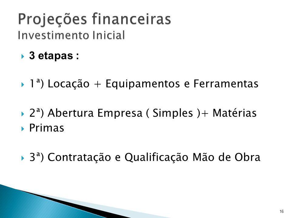 3 etapas : 1ª) Locação + Equipamentos e Ferramentas 2ª) Abertura Empresa ( Simples )+ Matérias Primas 3ª) Contratação e Qualificação Mão de Obra 16